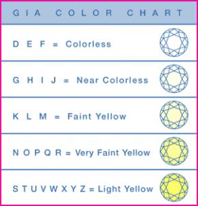 Échelle de couleur du diamant selon le GIA